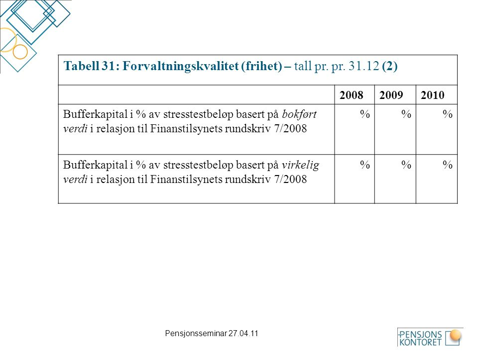 Pensjonsseminar 27.04.11 Tabell 31: Forvaltningskvalitet (frihet) – tall pr. pr. 31.12 (2) 200820092010 Bufferkapital i % av stresstestbeløp basert på
