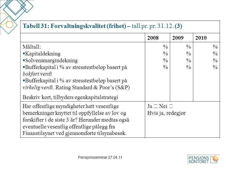 Pensjonsseminar 27.04.11 Tabell 31: Forvaltningskvalitet (frihet) – tall pr. pr. 31.12. (3) 200820092010 Måltall:  Kapitaldekning  Solvensmargindekn
