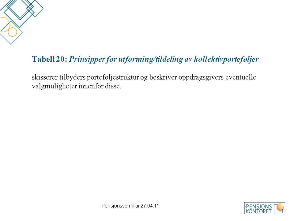 Pensjonsseminar 27.04.11 Tabell 25: Porteføljens aktivaallokering (2) AktivaklasserPortefølje- andel Frihets- grader Forventet årlig avkastning Avkastnings- variasjon (standardavvik) Rentebærende verdipapirer norske  Durasjon gj.snittlig/maks: ….år/…år  Kredittkvalitet: Basel- vektet (gj.snitt): ….%  Kredittkvalitet: Rating- krav (gj.sn.