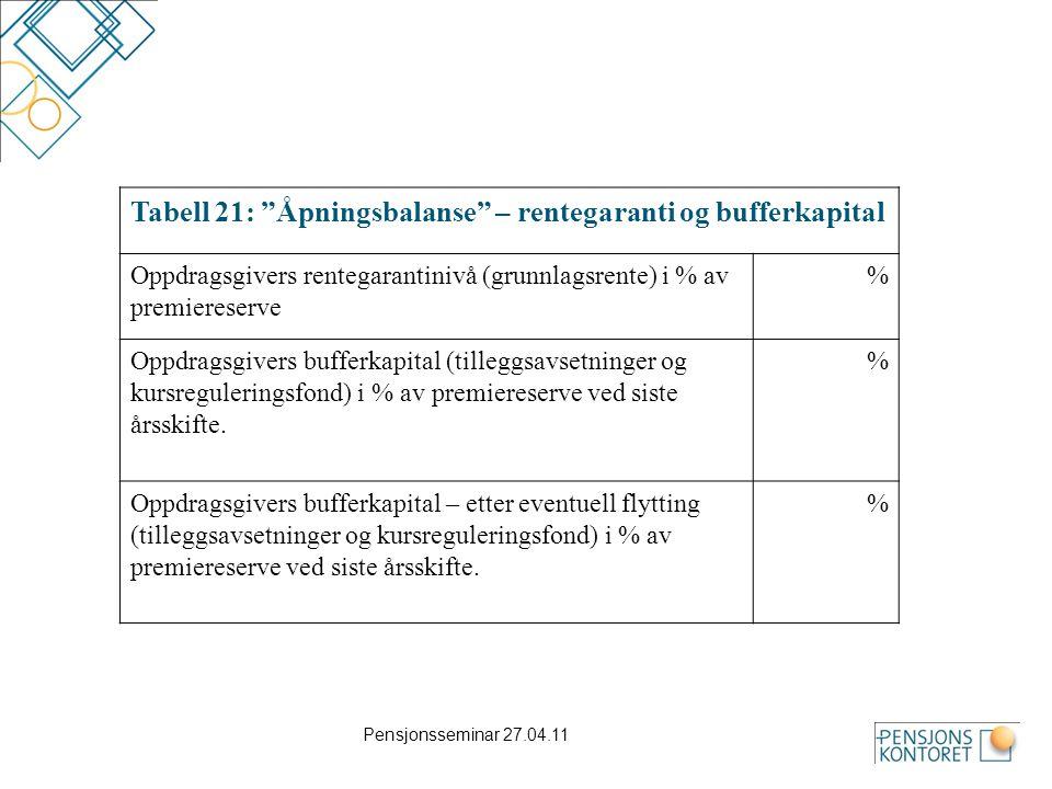 """Pensjonsseminar 27.04.11 Tabell 21: """"Åpningsbalanse"""" – rentegaranti og bufferkapital Oppdragsgivers rentegarantinivå (grunnlagsrente) i % av premieres"""