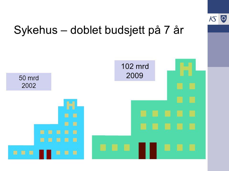 Sykehus – doblet budsjett på 7 år 50 mrd 2002 102 mrd 2009