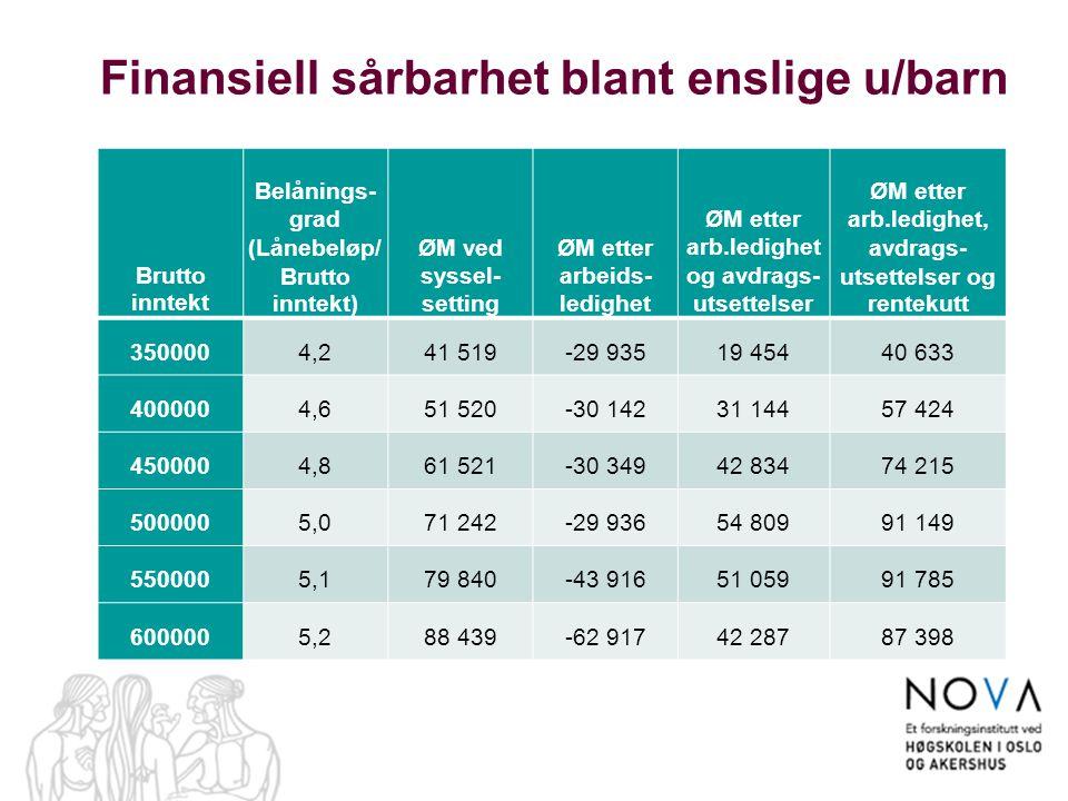 Finansiell sårbarhet blant enslige u/barn Brutto inntekt Belånings- grad (Lånebeløp/ Brutto inntekt) ØM ved syssel- setting ØM etter arbeids- ledighet