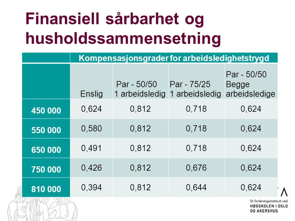 Finansiell sårbarhet og husholdssammensetning Kompensasjonsgrader for arbeidsledighetstrygd Enslig Par - 50/50 1 arbeidsledig Par - 75/25 1 arbeidsled