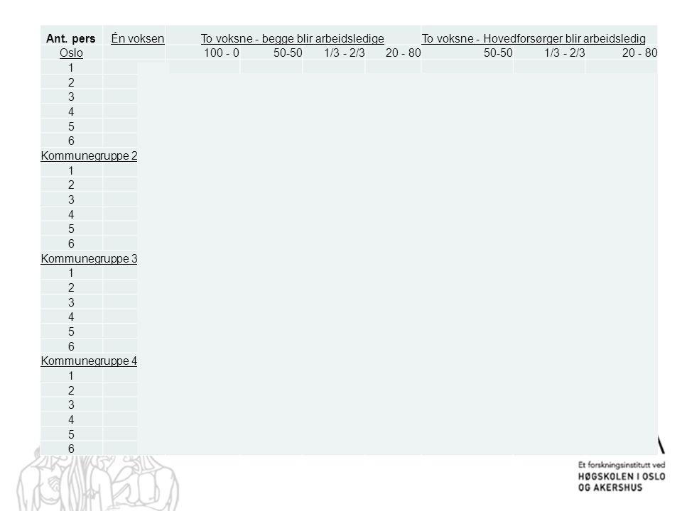 Ant. persÉn voksenTo voksne - begge blir arbeidsledigeTo voksne - Hovedforsørger blir arbeidsledig Oslo 100 - 050-501/3 - 2/320 - 8050-501/3 - 2/320 -