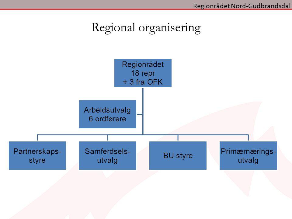 Regional organisering Regionrådet 18 repr + 3 fra OFK Partnerskaps- styre Samferdsels- utvalg BU styre Primærnærings- utvalg Arbeidsutvalg 6 ordførere Regionrådet Nord-Gudbrandsdal
