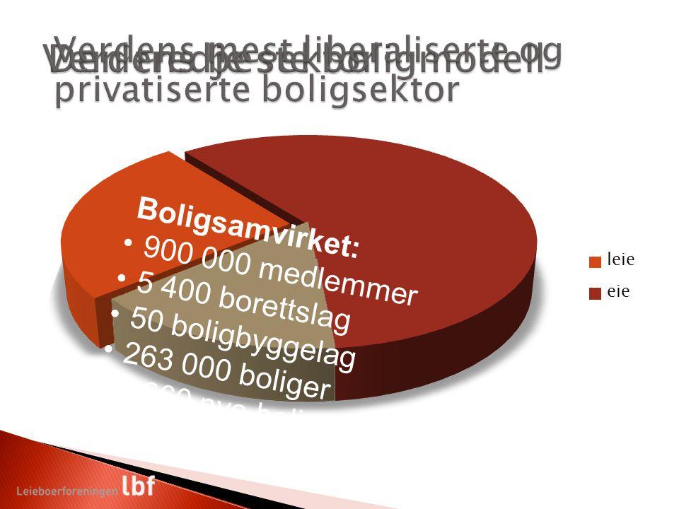 Boligsamvirket: 900 000 medlemmer 5 400 borettslag 50 boligbyggelag 263 000 boliger 2 660 nye boliger