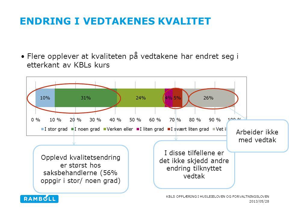 2013/05/28 KBLS OPPLÆRING I HUSLEIELOVEN OG FORVALTNINGSLOVEN ENDRING I VEDTAKENES KVALITET Flere opplever at kvaliteten på vedtakene har endret seg i