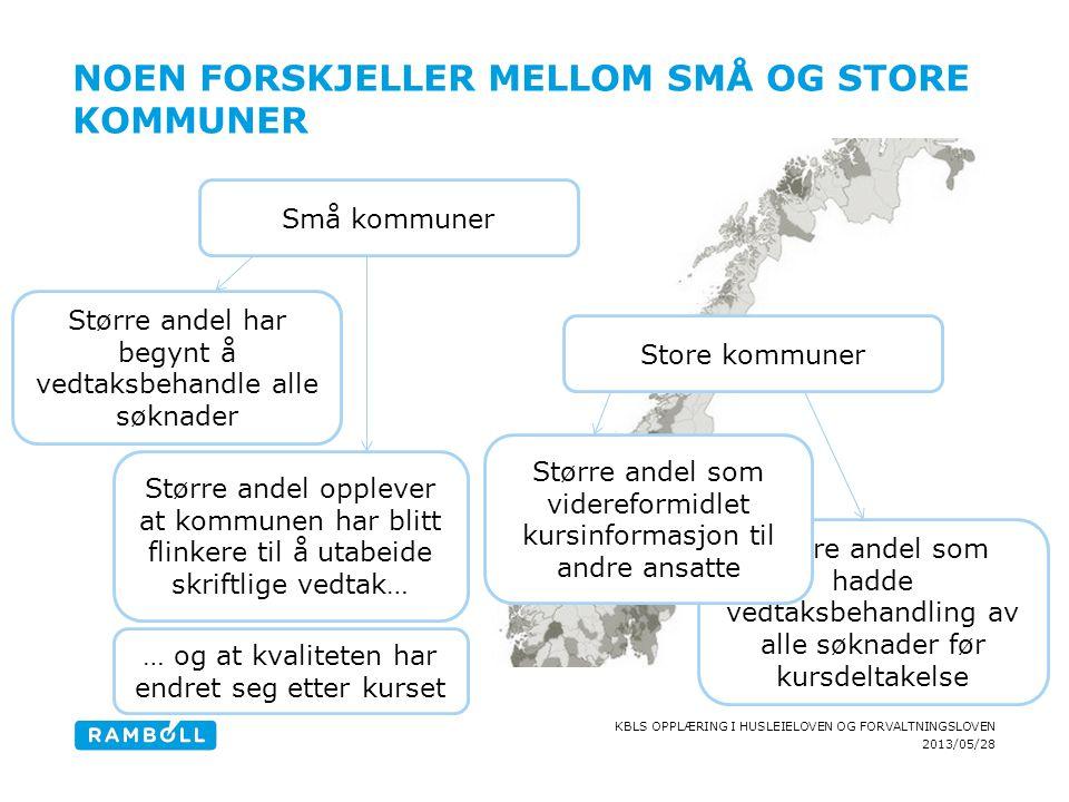 2013/05/28 KBLS OPPLÆRING I HUSLEIELOVEN OG FORVALTNINGSLOVEN NOEN FORSKJELLER MELLOM SMÅ OG STORE KOMMUNER Små kommuner Større andel har begynt å ved