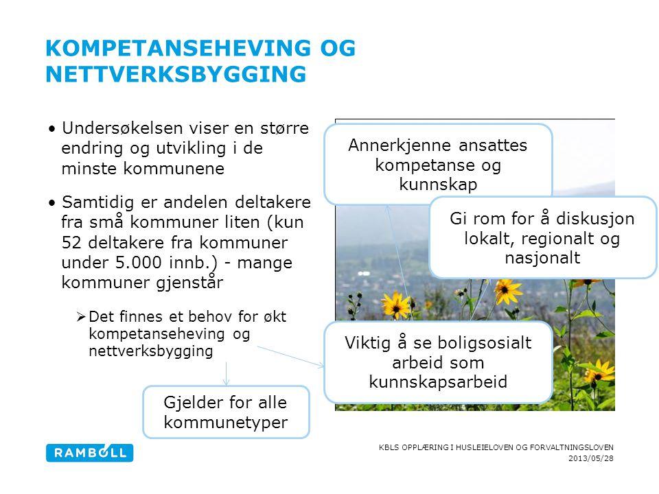 2013/05/28 KBLS OPPLÆRING I HUSLEIELOVEN OG FORVALTNINGSLOVEN KOMPETANSEHEVING OG NETTVERKSBYGGING Undersøkelsen viser en større endring og utvikling