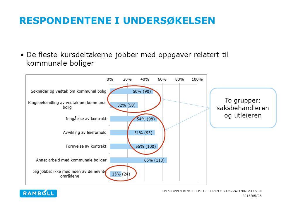 2013/05/28 KBLS OPPLÆRING I HUSLEIELOVEN OG FORVALTNINGSLOVEN RESPONDENTENE I UNDERSØKELSEN De fleste kursdeltakerne jobber med oppgaver relatert til