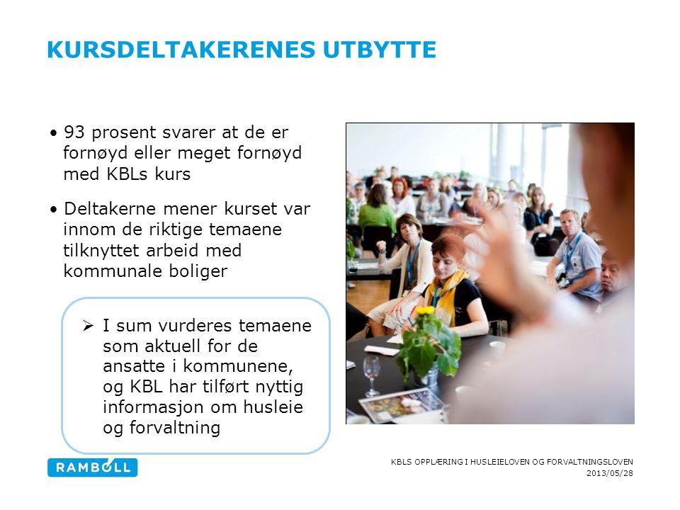 2013/05/28 KBLS OPPLÆRING I HUSLEIELOVEN OG FORVALTNINGSLOVEN KURSDELTAKERENES UTBYTTE 93 prosent svarer at de er fornøyd eller meget fornøyd med KBLs