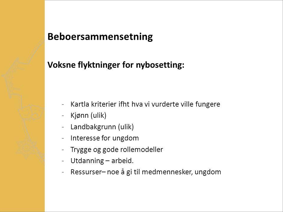 Beboersammensetning Voksne flyktninger for nybosetting: -Kartla kriterier ifht hva vi vurderte ville fungere -Kjønn (ulik) -Landbakgrunn (ulik) -Inter