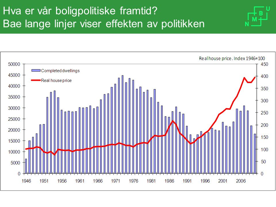 Hva er vår boligpolitiske framtid? Bae lange linjer viser effekten av politikken
