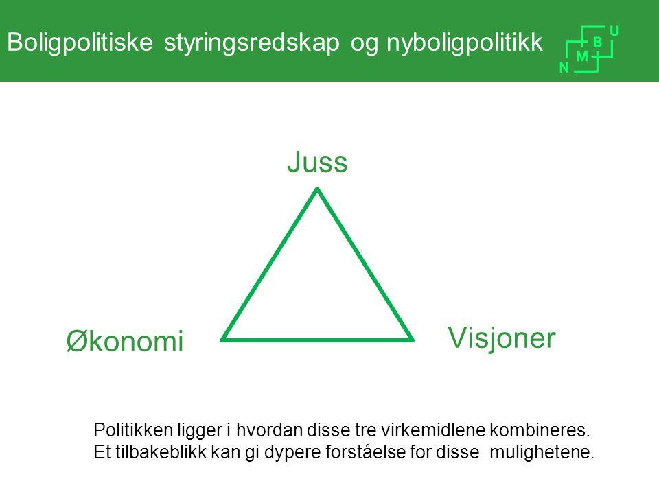 Styringsredskap og nye boliger Visjoner Juss Økonomi