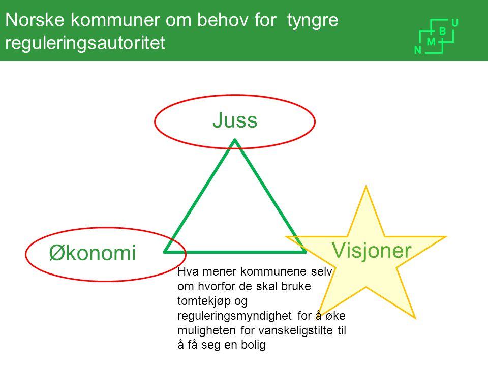 Norske kommuner om behov for tyngre reguleringsautoritet Visjoner Juss Økonomi Hva mener kommunene selv om hvorfor de skal bruke tomtekjøp og reguleri