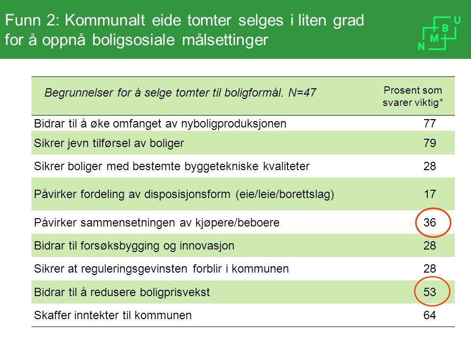 Funn 2: Kommunalt eide tomter selges i liten grad for å oppnå boligsosiale målsettinger Prosent som svarer viktig* Bidrar til å øke omfanget av nyboli