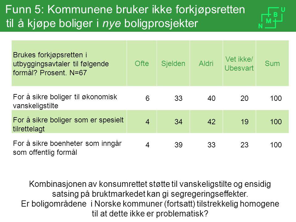 Funn 5: Kommunene bruker ikke forkjøpsretten til å kjøpe boliger i nye boligprosjekter Brukes forkjøpsretten i utbyggingsavtaler til følgende formål?