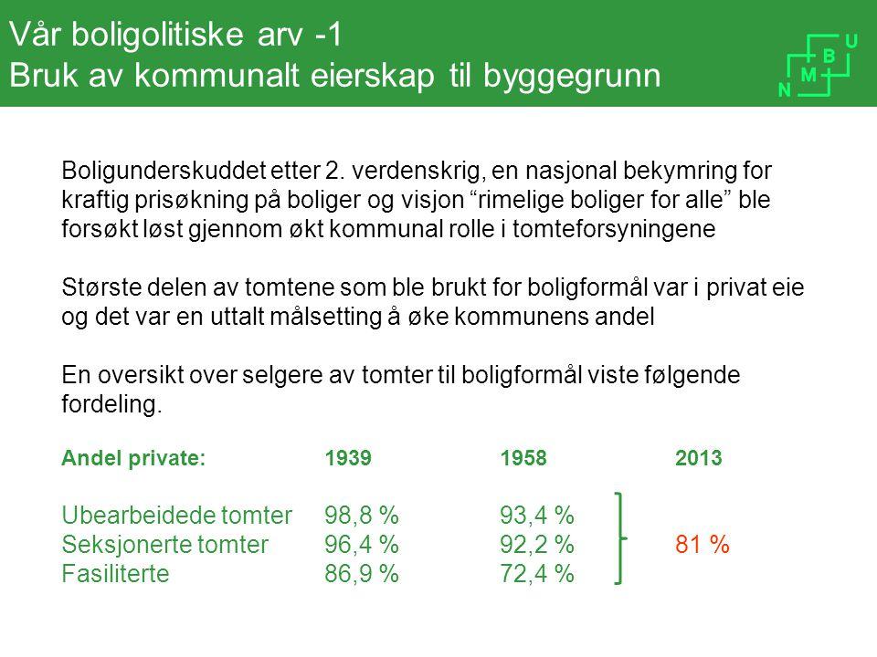 «Inclusionary housing» - eksempel fra Nederland - 1 Kommunen stiller betingelser i reguleringsplanen om fordeling av boligkategorier (disposisjonsform) i tillegg til andre betingelser Andelen selveie, boligbyggelagsboliger og rene utleieboliger kan være reguleringsbetingelsene – i betingelsene for å få byggetillatelse Boligbyggelagsboligene oppføres og forvaltes av boligbyggelagene, og tilbys boligsøker til fastsatt tariffpris.