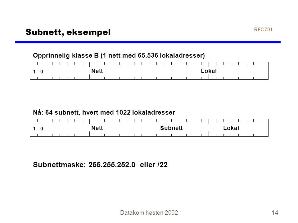 Datakom høsten 200214 Subnett, eksempel RFC791 01 NettLokal Opprinnelig klasse B (1 nett med 65.536 lokaladresser) Nå: 64 subnett, hvert med 1022 lokaladresser 01 NettSubnettLokal Subnettmaske: 255.255.252.0 eller /22