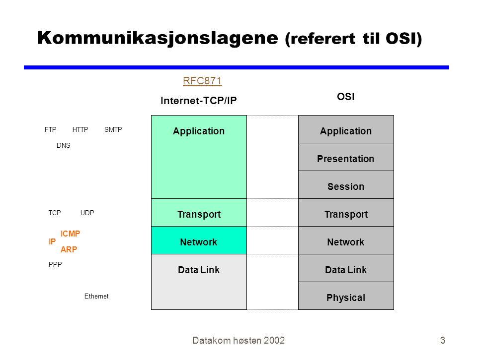 Datakom høsten 20024 Innkapsling IP Header Data TCP Header Data