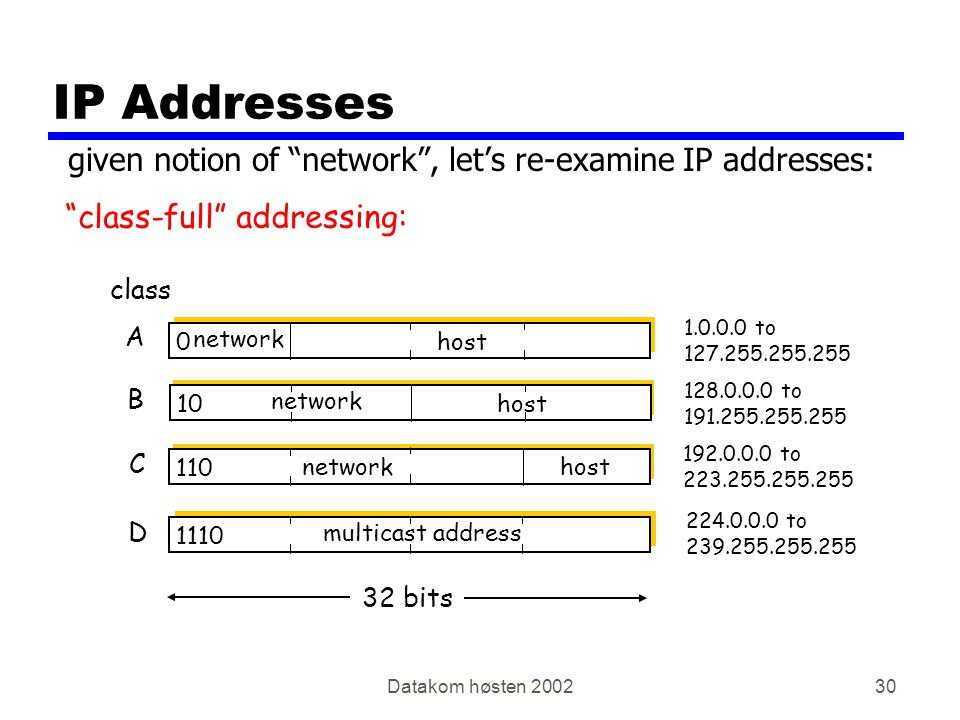 Datakom høsten 200230 IP Addresses 0 network host 10 network host 110 networkhost 1110 multicast address A B C D class 1.0.0.0 to 127.255.255.255 128.0.0.0 to 191.255.255.255 192.0.0.0 to 223.255.255.255 224.0.0.0 to 239.255.255.255 32 bits given notion of network , let's re-examine IP addresses: class-full addressing: