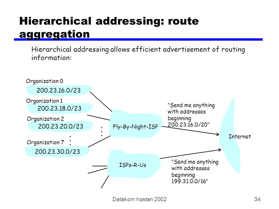 "Datakom høsten 200234 Hierarchical addressing: route aggregation ""Send me anything with addresses beginning 200.23.16.0/20"" 200.23.16.0/23200.23.18.0/"