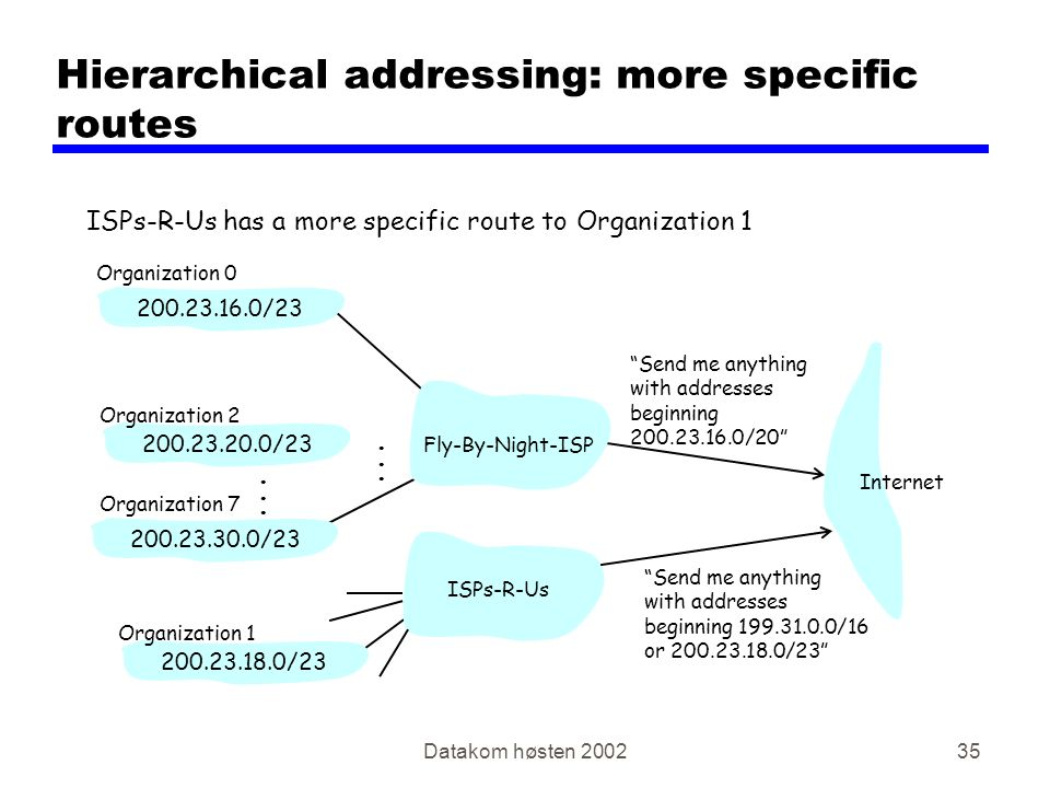 "Datakom høsten 200235 Hierarchical addressing: more specific routes ISPs-R-Us has a more specific route to Organization 1 ""Send me anything with addre"