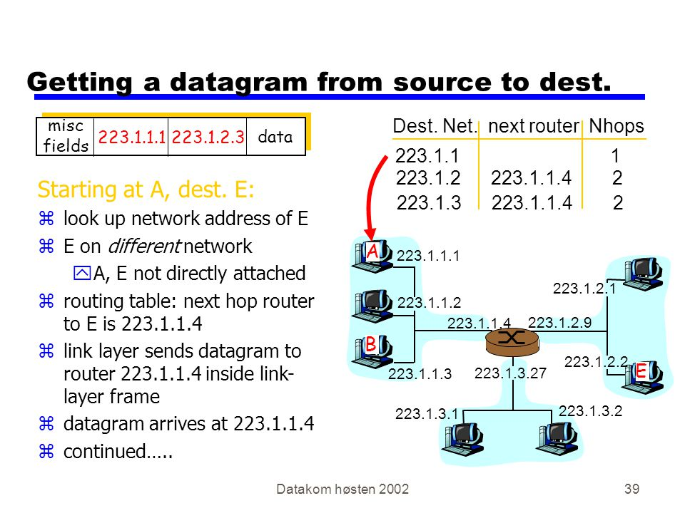 Datakom høsten 200239 Getting a datagram from source to dest.