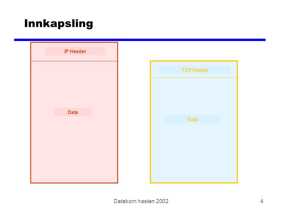 Datakom høsten 20024 Innkapsling IP Header Data TCP Header Data