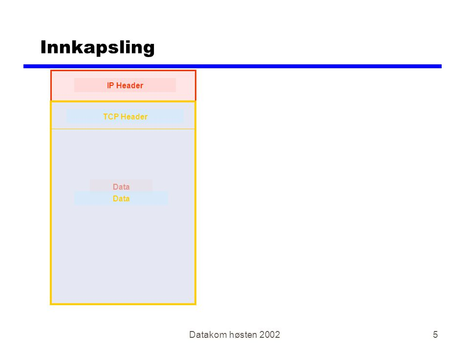 Datakom høsten 20025 Innkapsling IP Header Data TCP Header Data