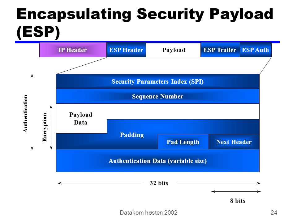 Datakom høsten 200224 Encapsulating Security Payload (ESP) Security Parameters Index (SPI) Sequence Number 32 bits Authentication Data (variable size)