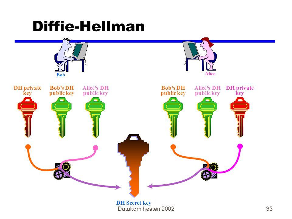 Datakom høsten 200233 Diffie-Hellman DH private key DH private key Alice's DH public key Bob's DH public key Bob's DH public key Alice's DH public key DH Secret key Bob Alice