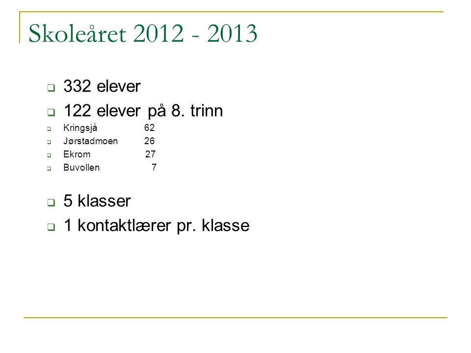 Skoleåret 2012 - 2013  332 elever  122 elever på 8. trinn  Kringsjå 62  Jørstadmoen 26  Ekrom 27  Buvollen 7  5 klasser  1 kontaktlærer pr. kl