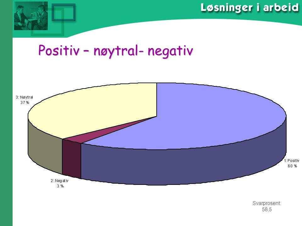 Positiv – nøytral- negativ Svarprosent: 58,5