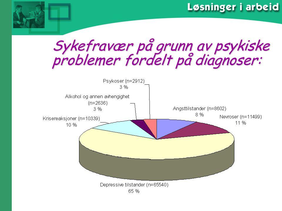 Sykefravær på grunn av psykiske problemer fordelt på diagnoser: