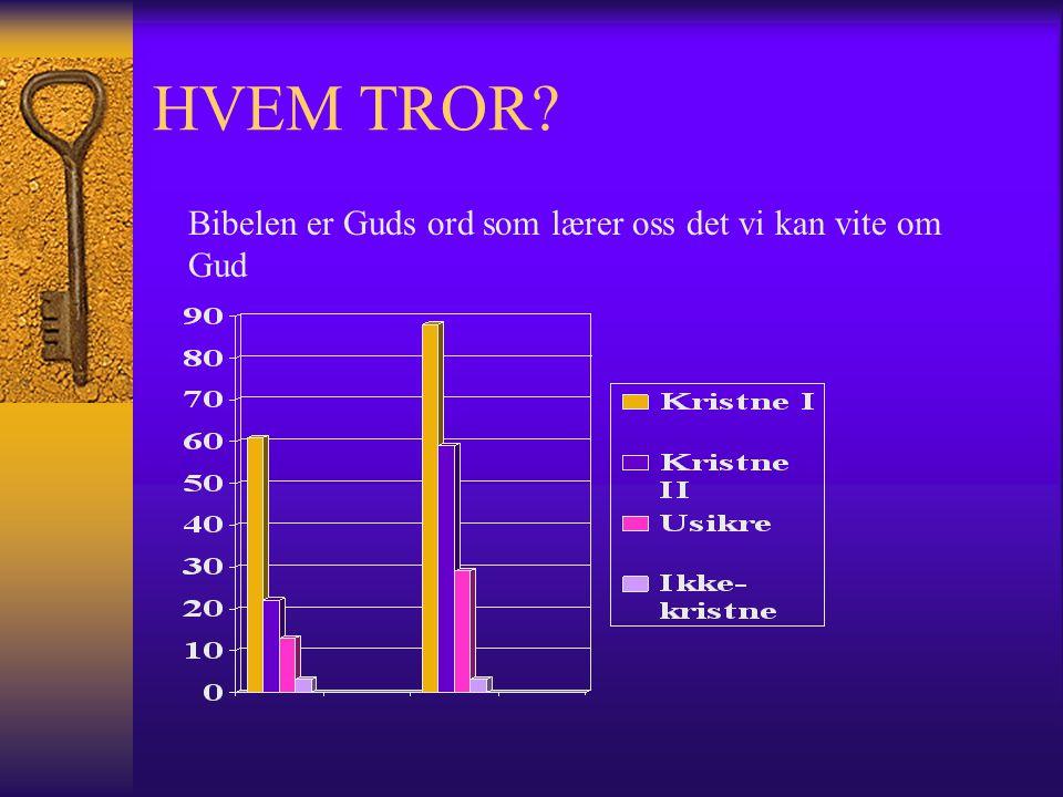 HVEM TROR Bibelen er Guds ord som lærer oss det vi kan vite om Gud