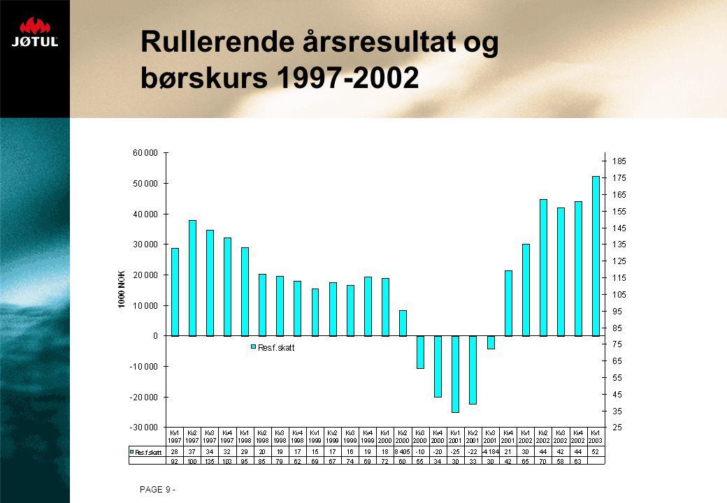 PAGE 10 - Rullerende årsresultat og børskurs 1997-2002