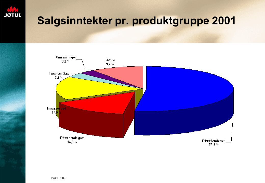 PAGE 20 - Salgsinntekter pr. produktgruppe 2001