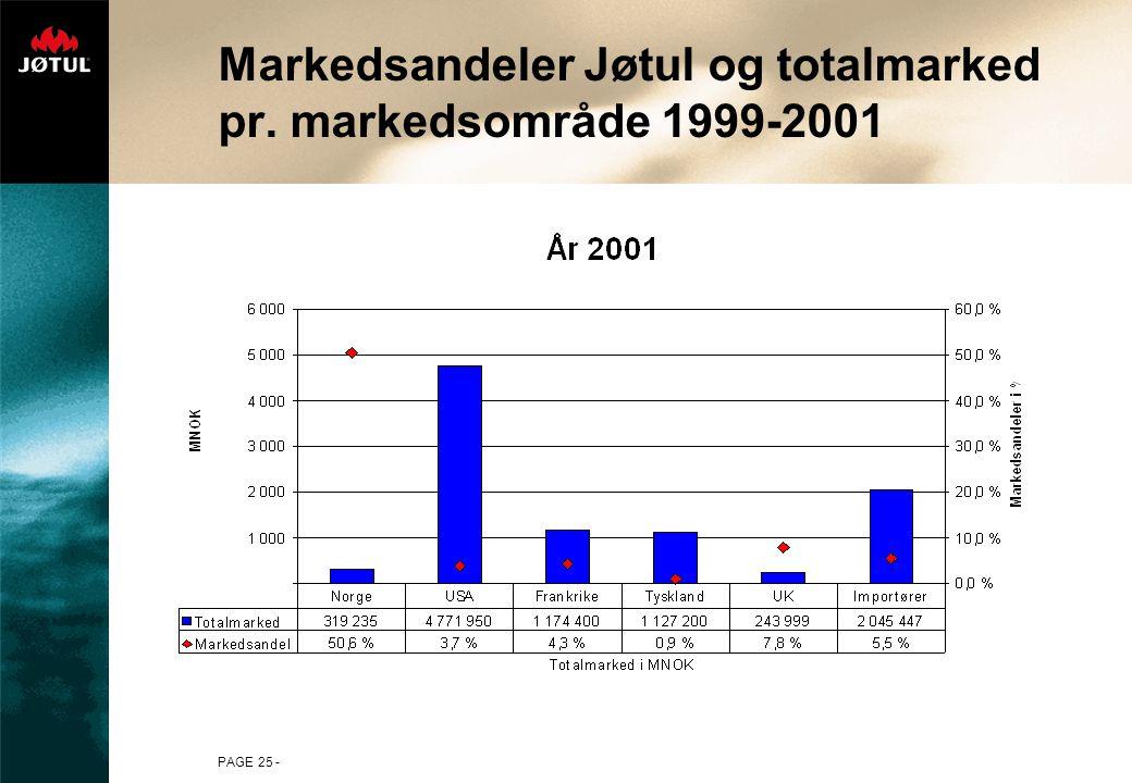 PAGE 25 - Markedsandeler Jøtul og totalmarked pr. markedsområde 1999-2001
