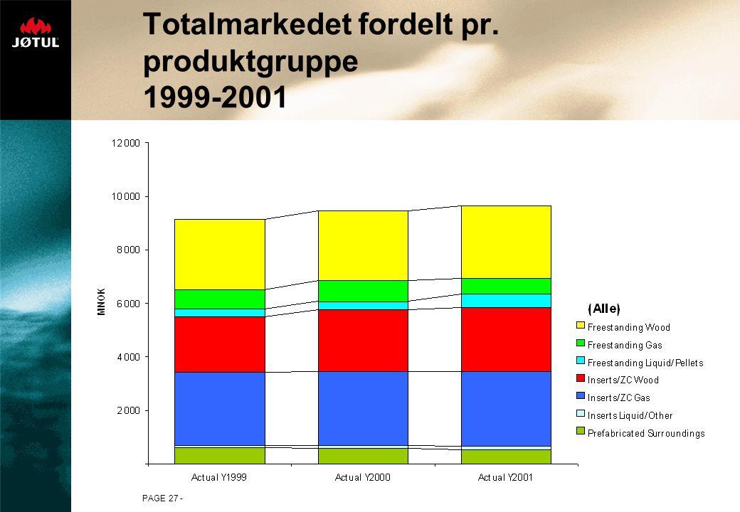 PAGE 27 - Totalmarkedet fordelt pr. produktgruppe 1999-2001