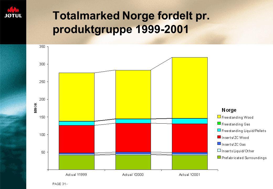 PAGE 31 - Totalmarked Norge fordelt pr. produktgruppe 1999-2001
