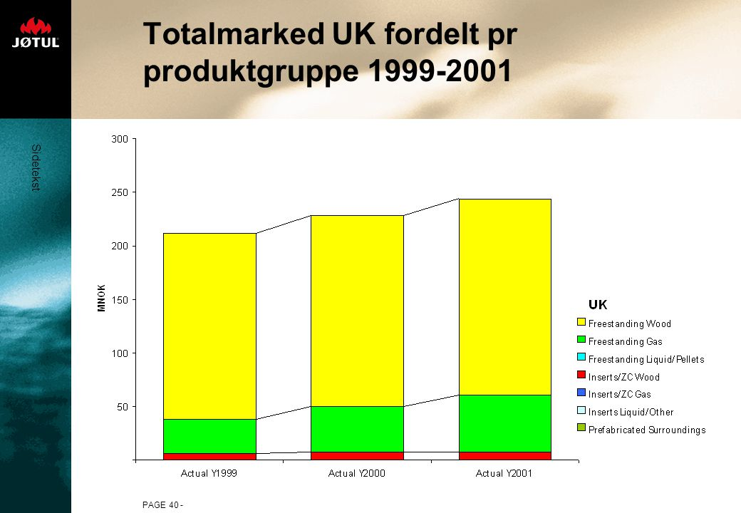 Sidetekst PAGE 40 - Totalmarked UK fordelt pr produktgruppe 1999-2001