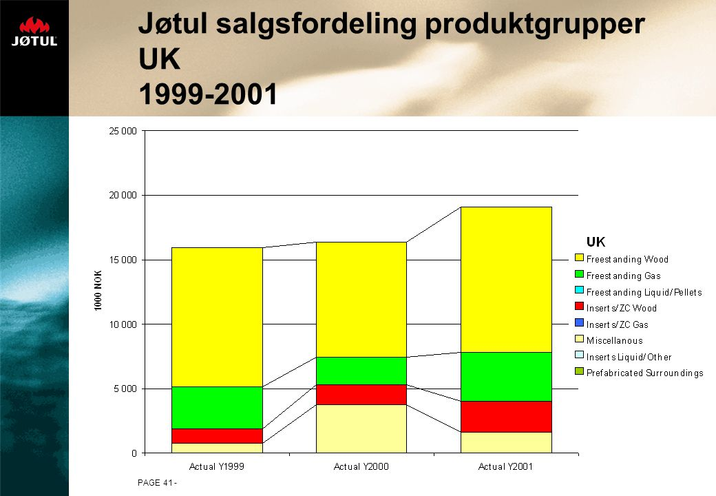 PAGE 41 - Jøtul salgsfordeling produktgrupper UK 1999-2001