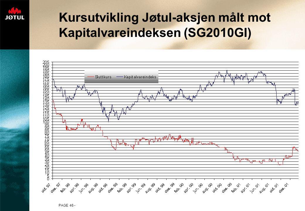 PAGE 46 - Kursutvikling Jøtul-aksjen målt mot Kapitalvareindeksen (SG2010GI)