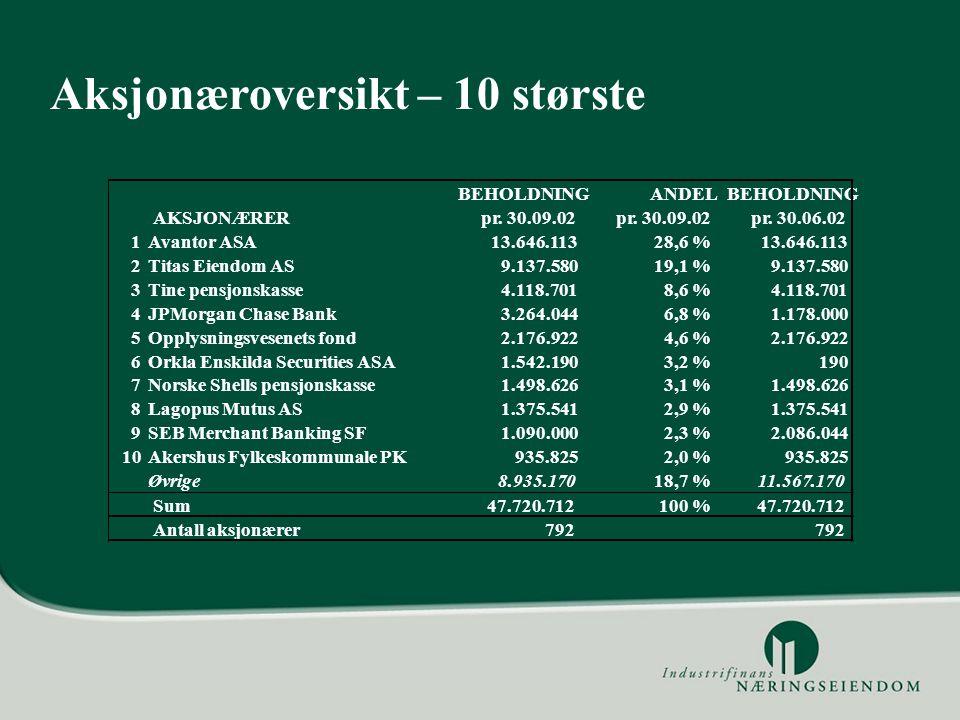 Aksjonæroversikt – 10 største BEHOLDNINGANDELBEHOLDNING AKSJONÆRERpr.