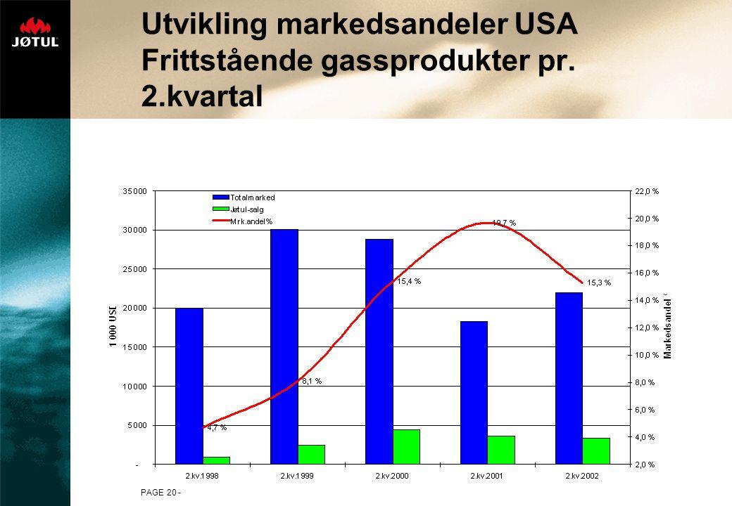 PAGE 20 - Utvikling markedsandeler USA Frittstående gassprodukter pr. 2.kvartal