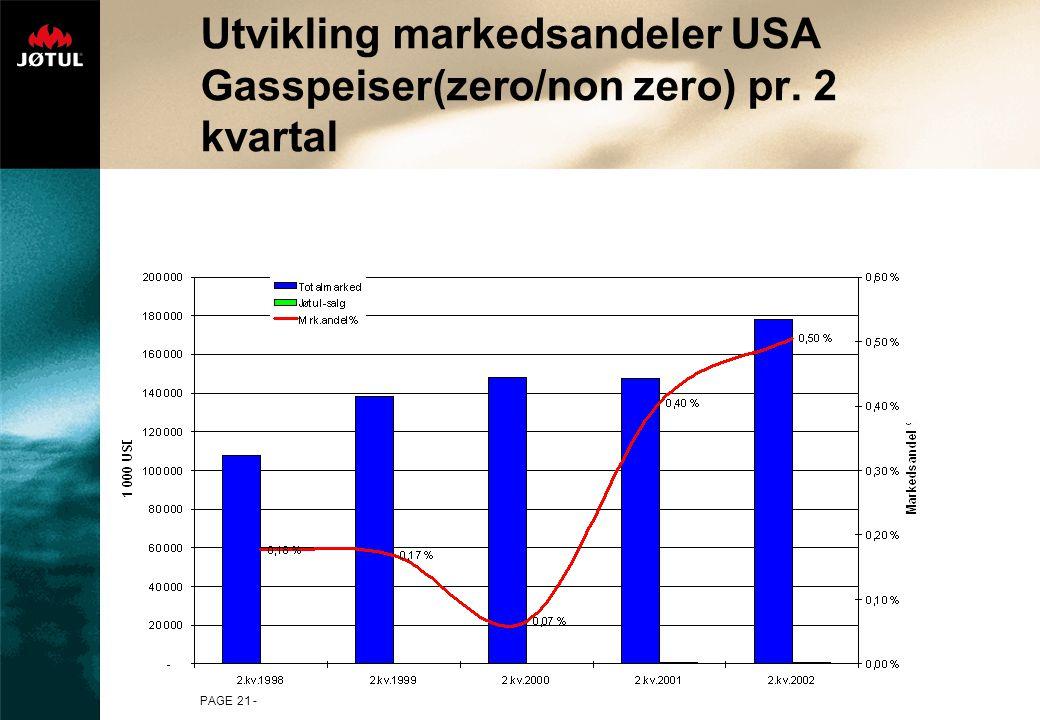 PAGE 21 - Utvikling markedsandeler USA Gasspeiser(zero/non zero) pr. 2 kvartal