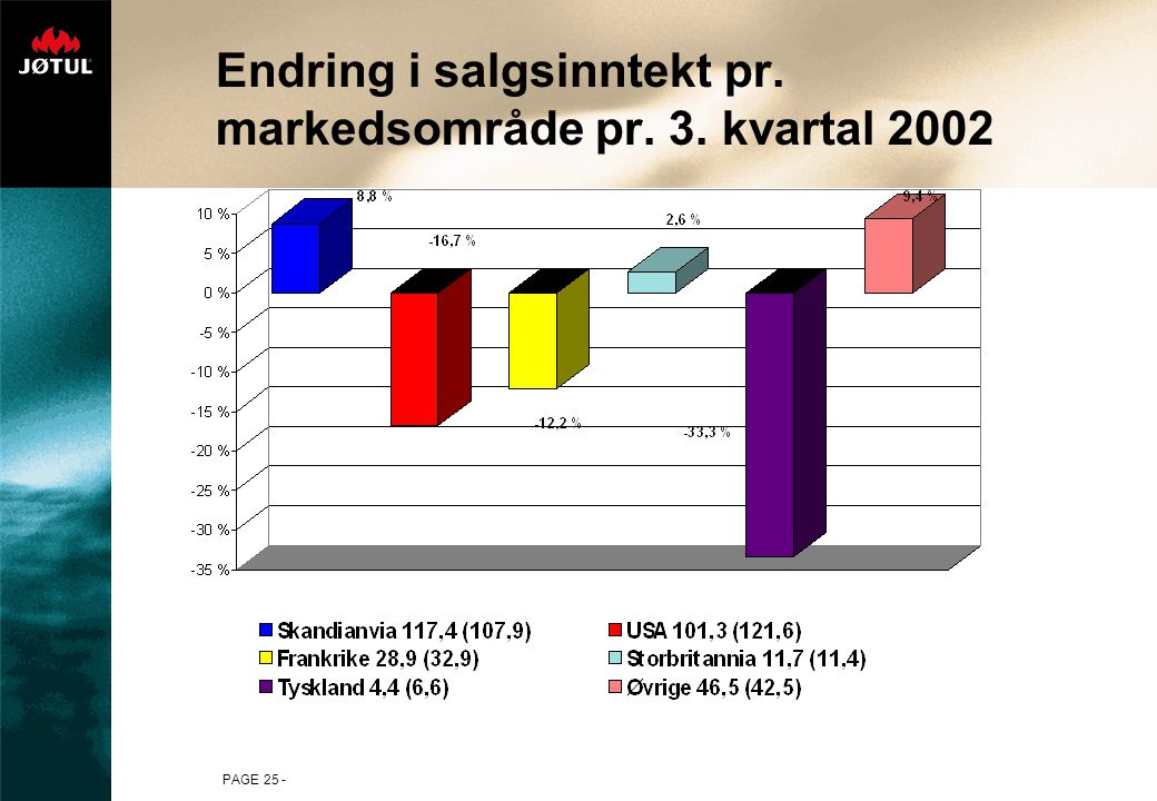 PAGE 25 - Endring i salgsinntekt pr. markedsområde pr. 3. kvartal 2002