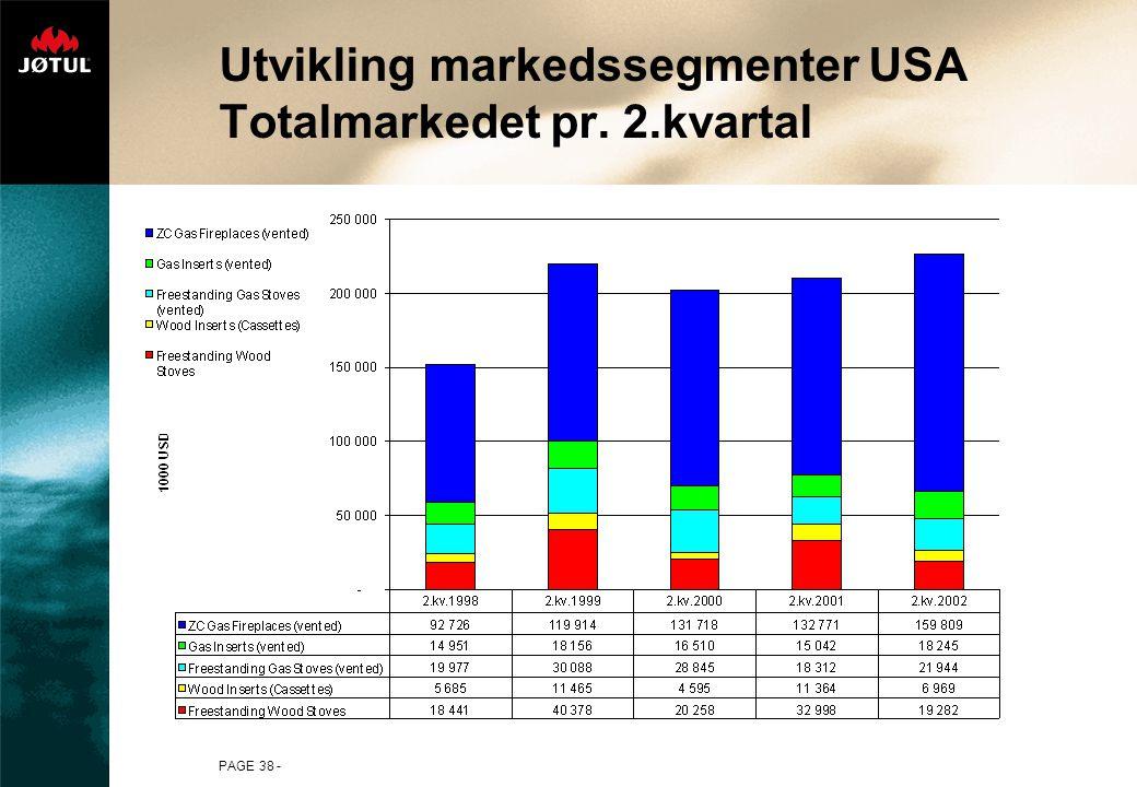 PAGE 38 - Utvikling markedssegmenter USA Totalmarkedet pr. 2.kvartal