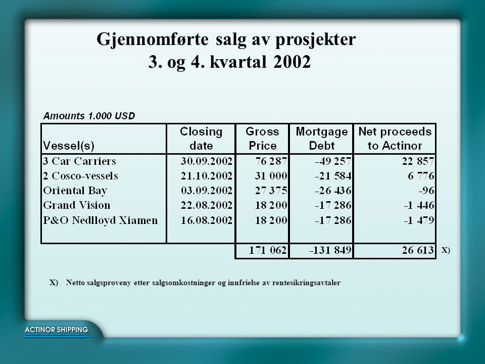 Gjennomførte salg av prosjekter 3.og 4.